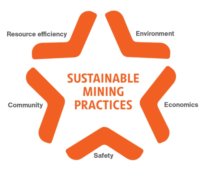 Image result for sustainable mining images